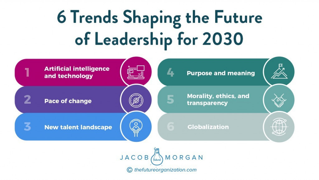 6 Trends Shaping Future Leaders