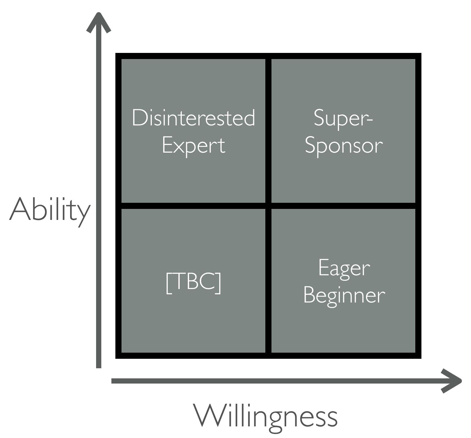 ability_willingness_matrix