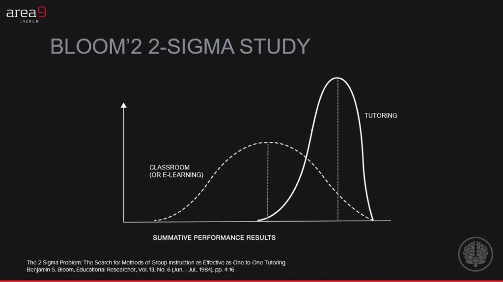 2 Sigma study visual