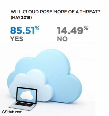 CSHub survey - concern for cloud security