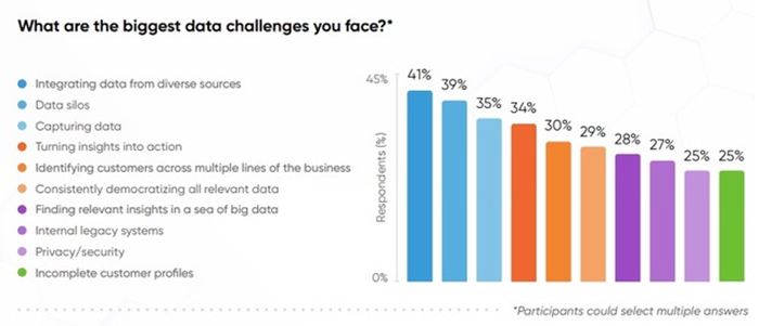 CX Network graph showing customer data challenges