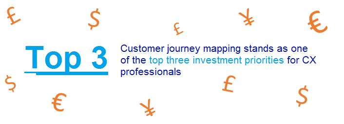 Stat around customer journey mapping investments CXnetwork