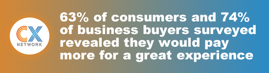 63% of consumers and 74% of business buyers surveyed revealed they would pay more for a great experience.