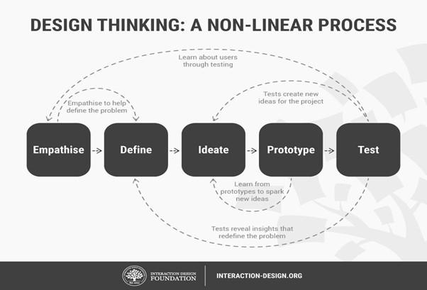 design thinking empathise define ideate prototype test