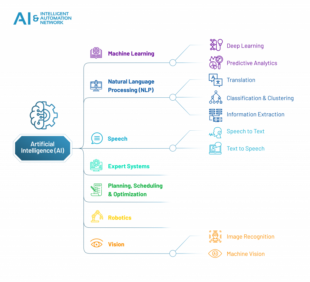 artificial-intelligence-guide-chart