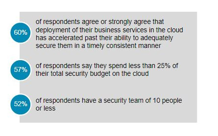 Security Change Challenges