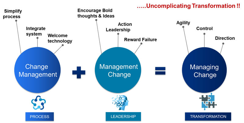 Comprehensive Change Management The Pedestal To Transformation The Shared Services Outsourcing Network