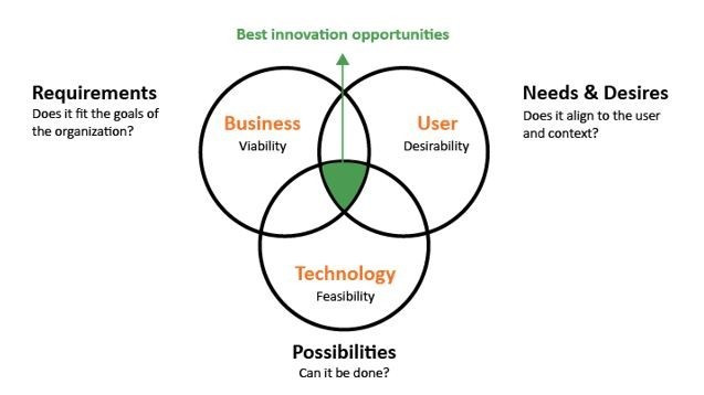 Innovation opportunities requirements possibilities needs