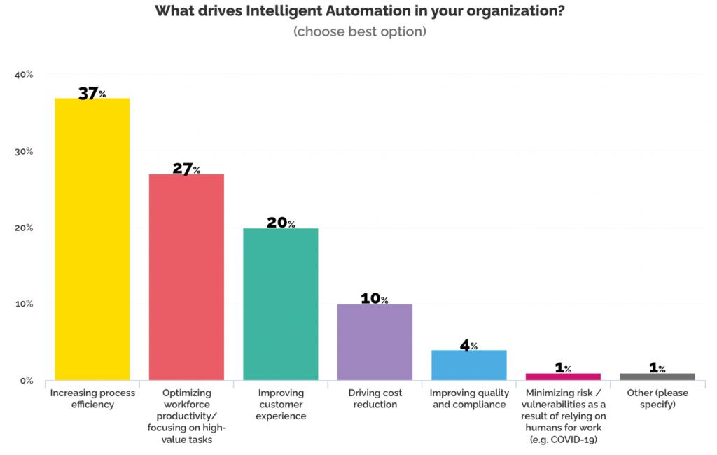 intelligent_automation