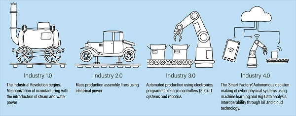 How manufacturing is leveraging new technologies, such as IoT