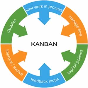 0e7fb61b9f115f Six Rules For An Effective Kanban System