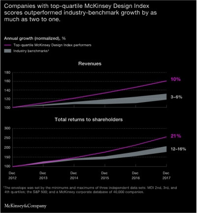 Figure 1: McKinsey & Company 2018 Report, top-quartile versus industry-benchmark