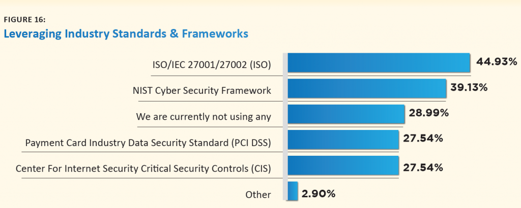 Utilizing Cyber Security Standards And Frameworks | Cyber Security Hub