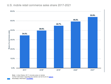 mobile retail commerce stats