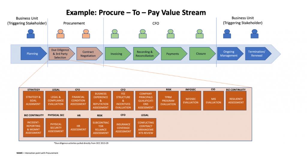 p2p_value_stream