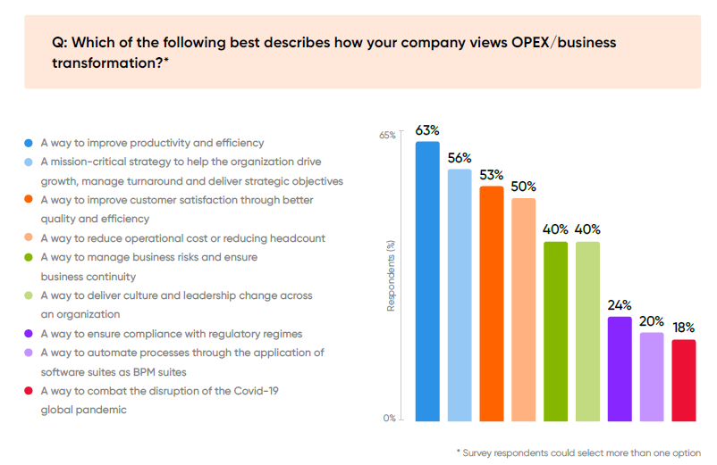 graph view on operational excellence and business transformation program