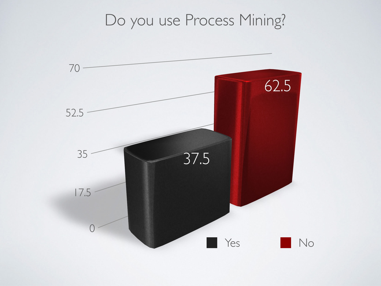 using process mining chart