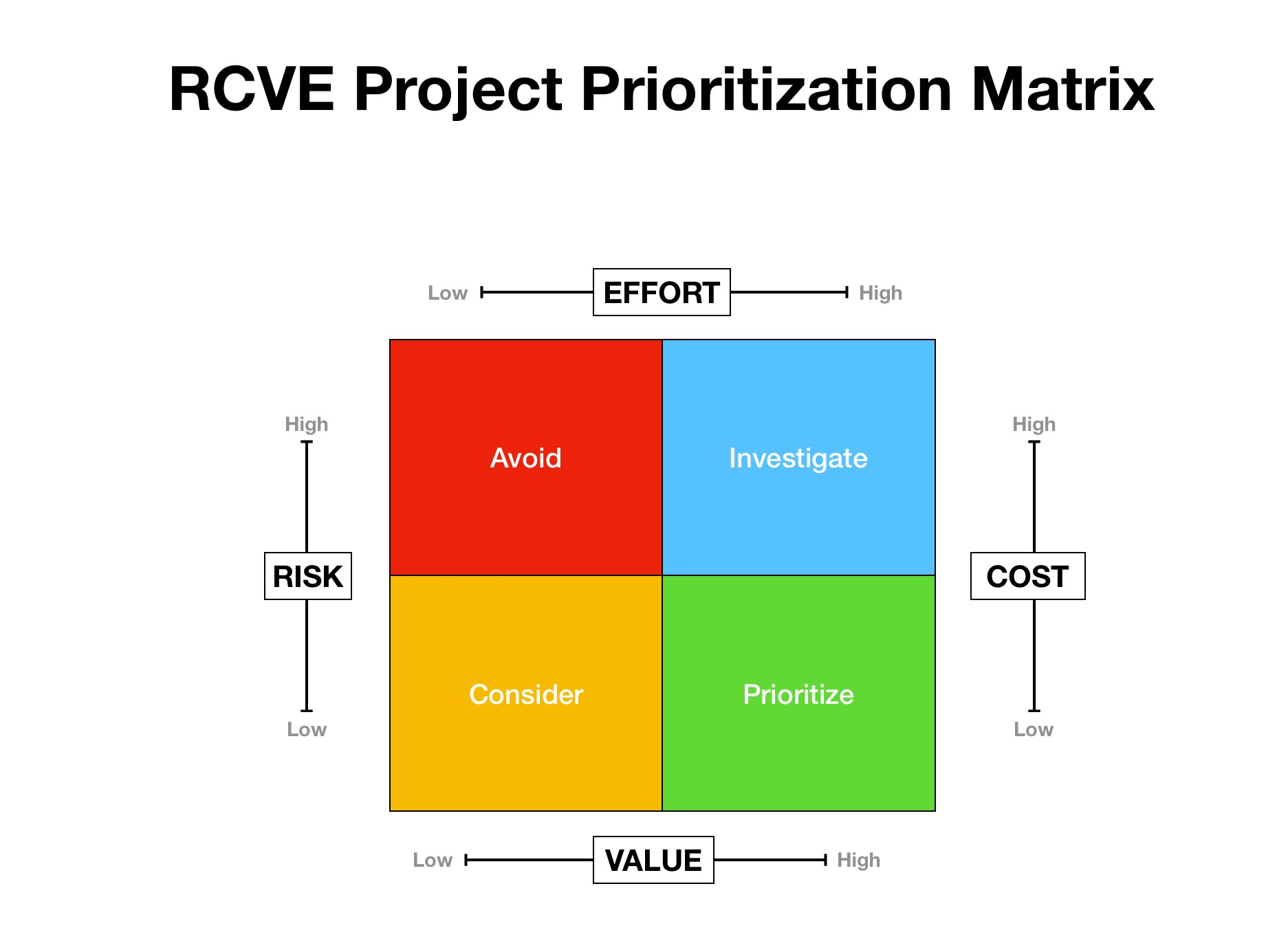 Decisions Decisions The Rvce Prioritization Matrix Process Excellence Network