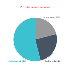 Retail shoppers customer experience stats