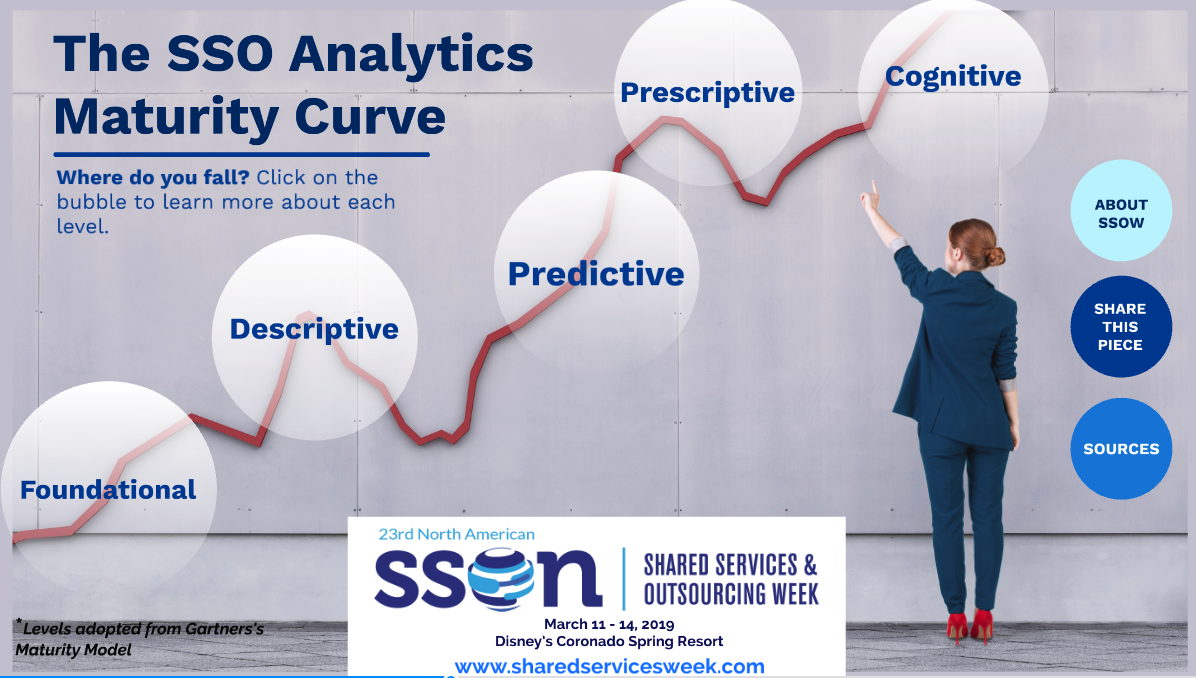Analytics and Maturity