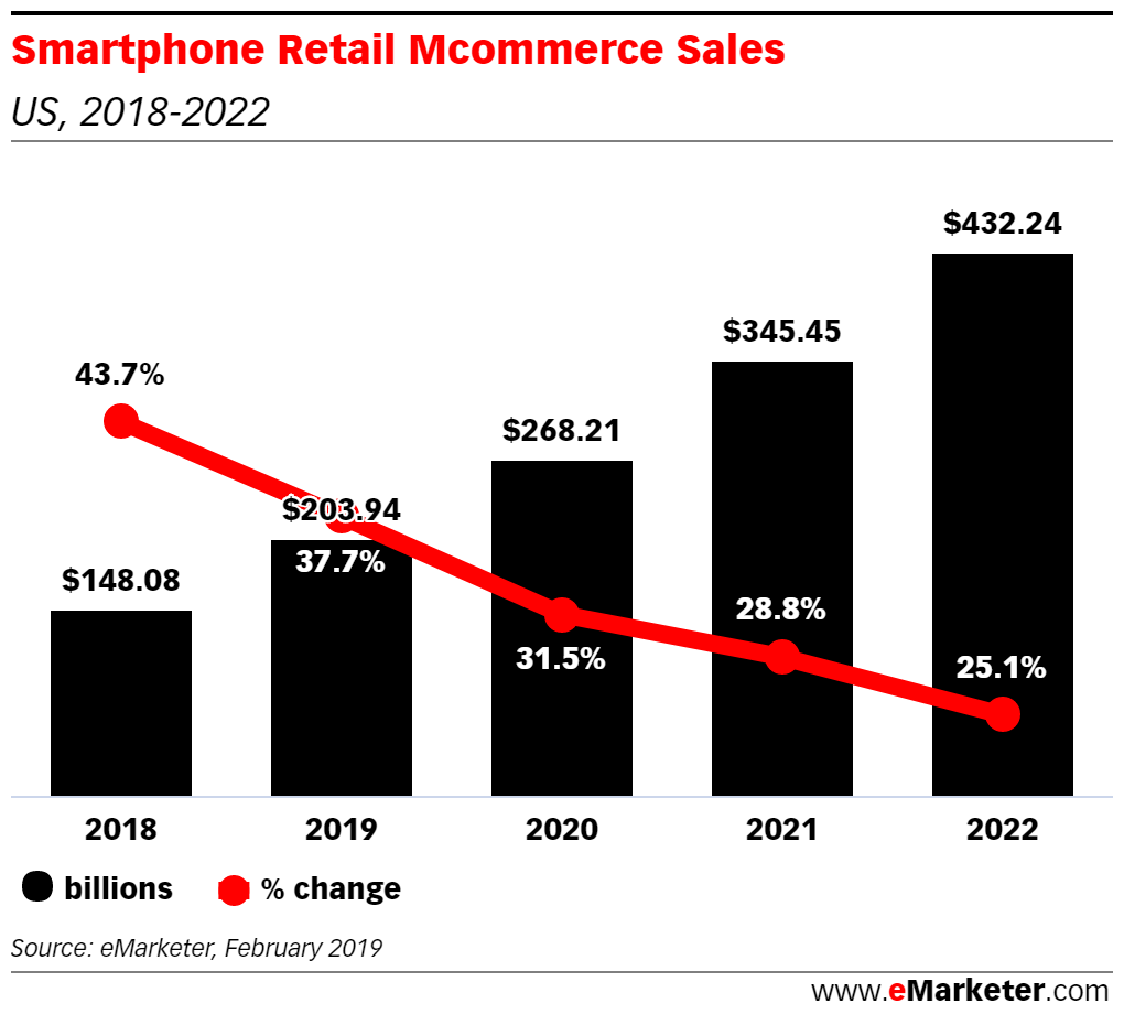 Smartphone retail ecommerce sails