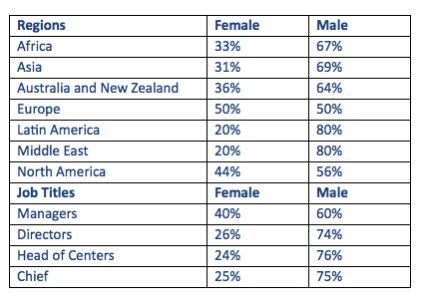 sson_analytics_-_gender_breakdown_in_shared_services