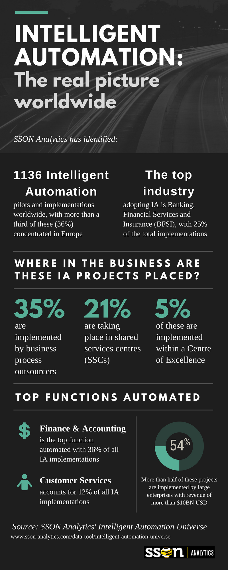 sson_analytics_intelligent_automation_universe_infograph