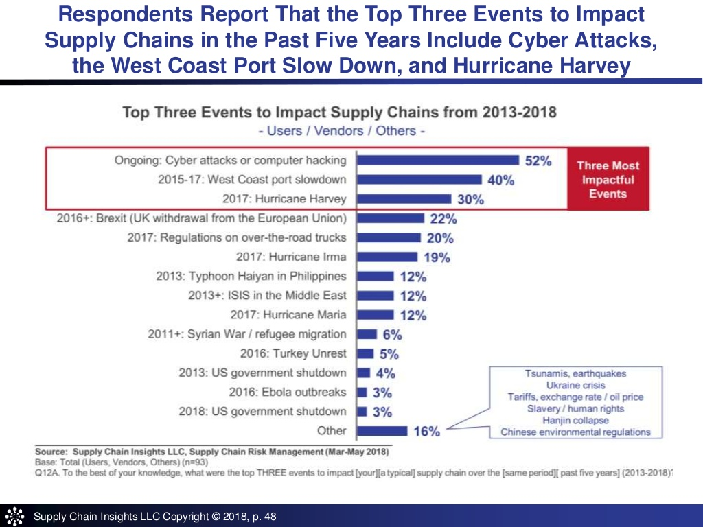 Top 3 Impacts to Supply Chain