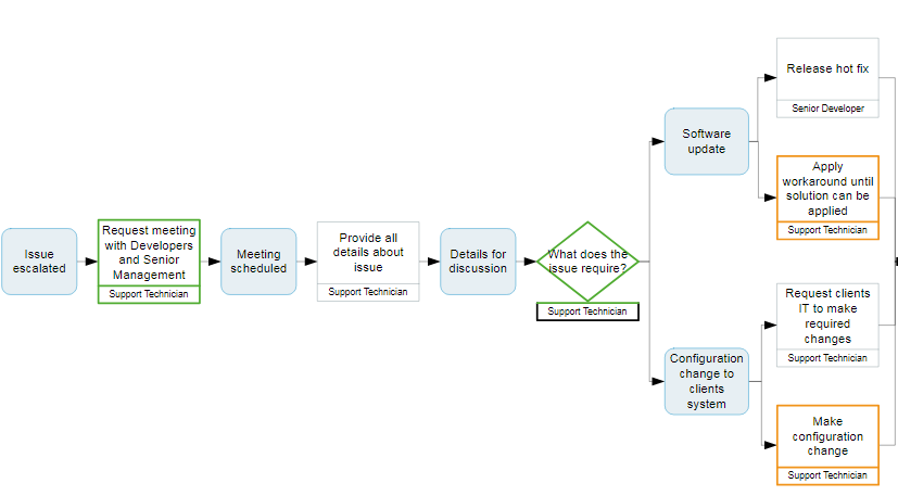 Typical Business Process Management flowchart