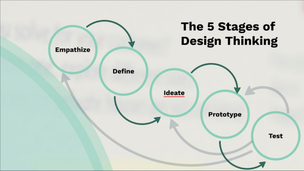 What is Design Thinking for Workplace Transformation?