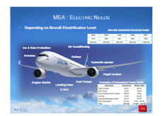 Partner Content - CEA Presentation: Energy Storage for Aircraft Electrification? What's App?