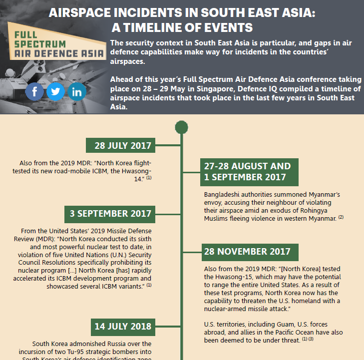 Airspace incidents in Southeast Asia: A timeline of events