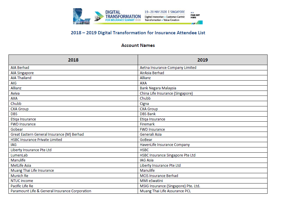 Digital Transformation for Insurance - 2018 - 2019 Attendee List