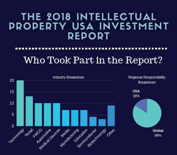 Global Intellectual Property: 2018 Intellectual Property USA Investment Report