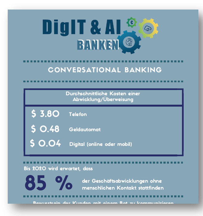 Infographic Conversational Banking