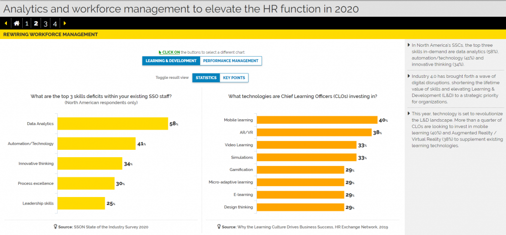 Interactive Report: Analytics & Workforce Management to Elevate the HR Function in 2020
