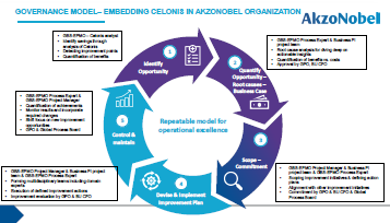 Partner Content: AkzoNobel - Creating Value with Process Mining in AN!