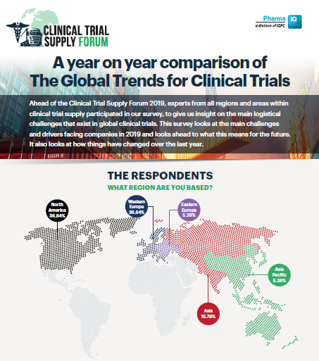 A Year On Year Comparison Of The Global Trends for Clinical Trials