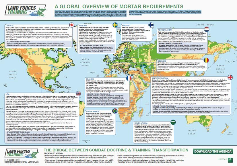 Land Forces Training: Market Map