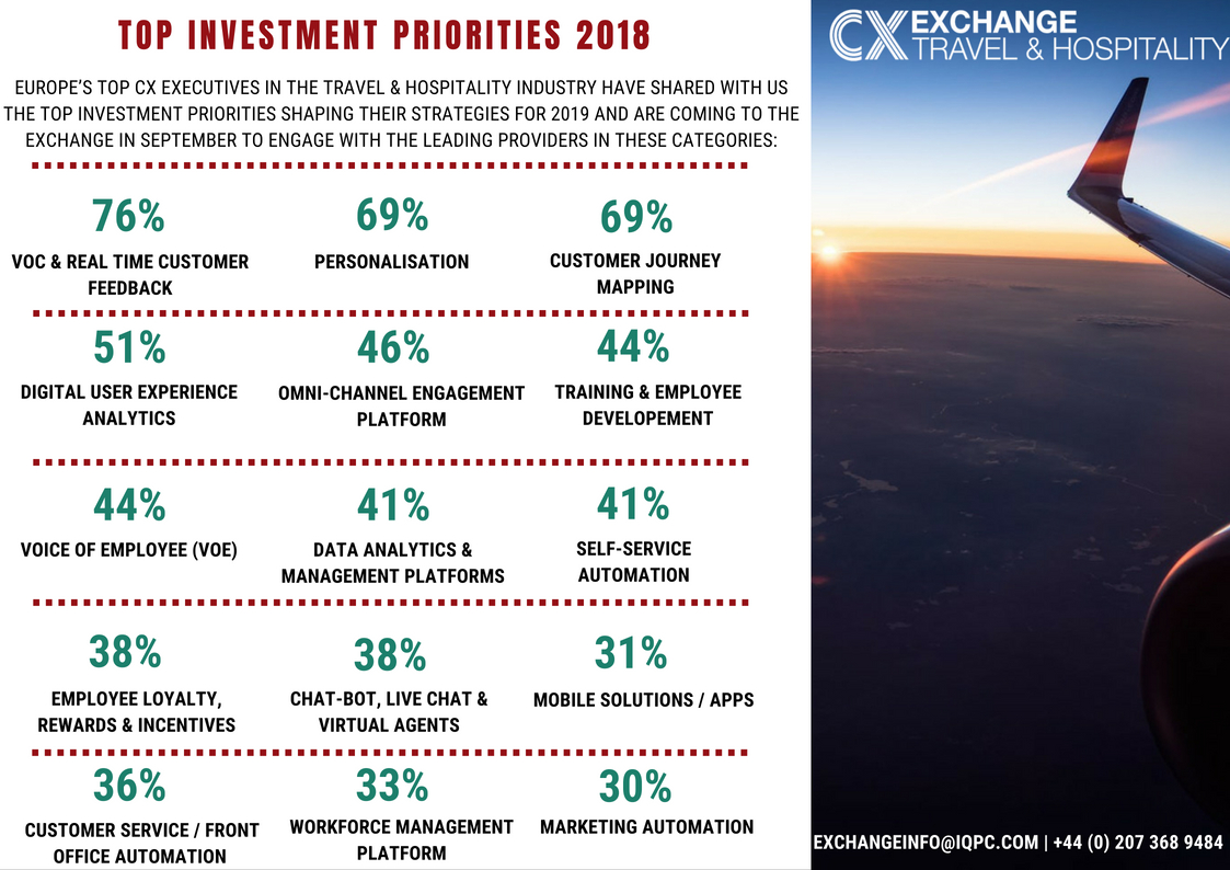 Customer Experience Exchange for Travel & Hospitality Investment Priorities Infographic 2018