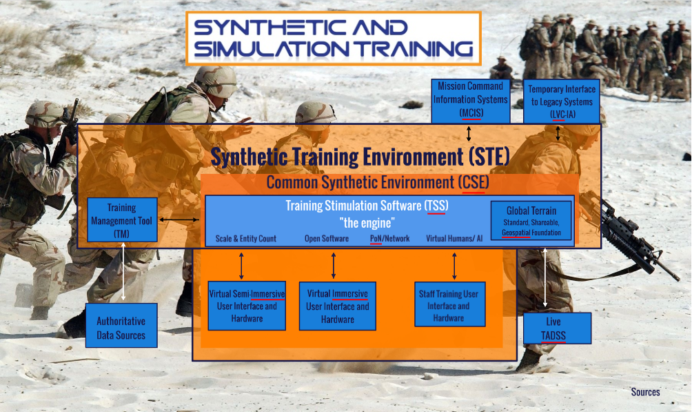 Synthetic Training Environment Prezi