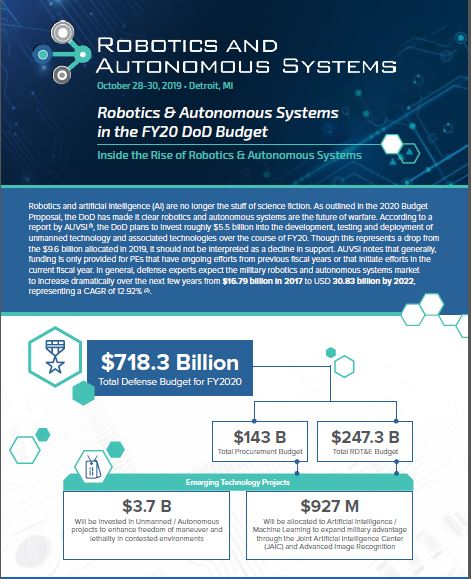 NEW INFOGRAPHIC! Robotics & Autonomous Systems in the FY20 DoD Budget