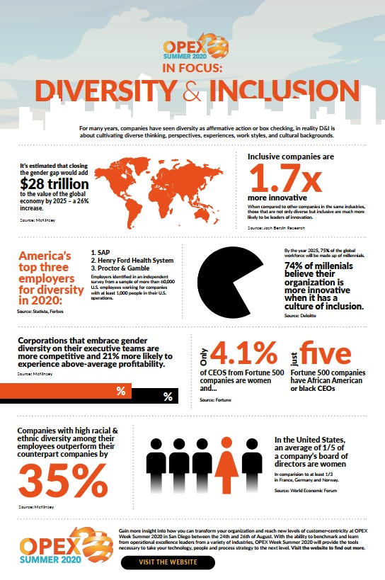 Infographic: OPEX & Business Transformation in Focus: Diversity & Inclusion