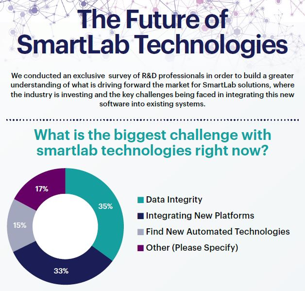 Survey Report - The Future of SmartLab Technologies