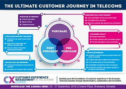 The Ultimate Customer Journey in Telecoms