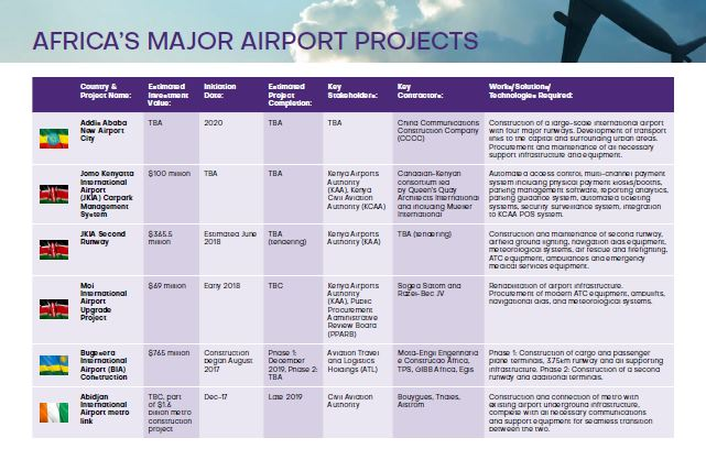 Africa's major airport construction and rehabilitation projects