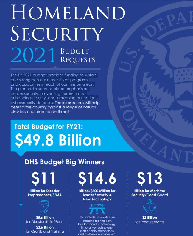 Homeland Security FY21 Budget Breakdown