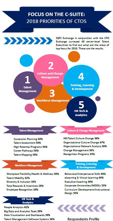 Focus On The C-Suite: 2018 Priorities of CTOs