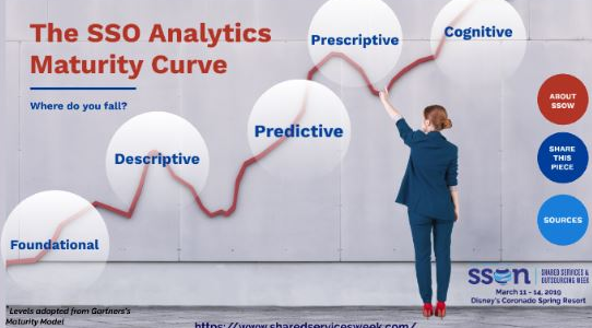Deciding Where You Fall on the SSC Analytics Maturity Curve