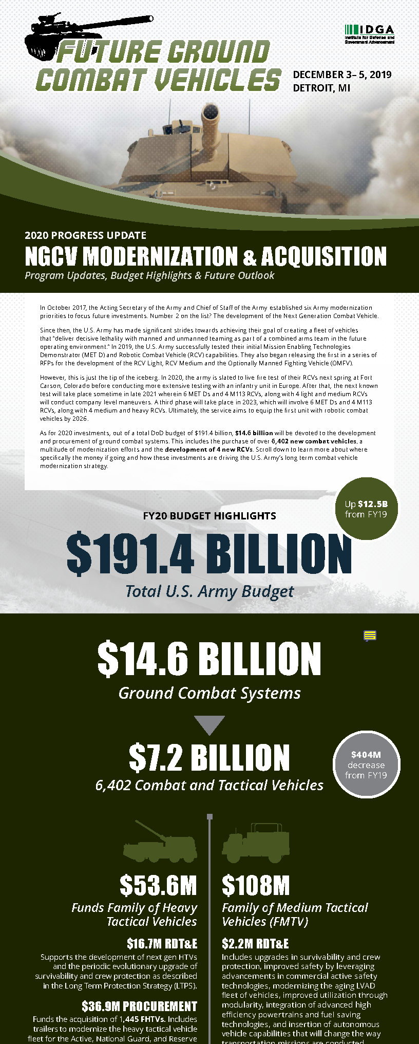 2020 BUDGET MEGA-INFOGRAPHIC: Where is the $14.6 Billion in Ground Systems Funding Going?